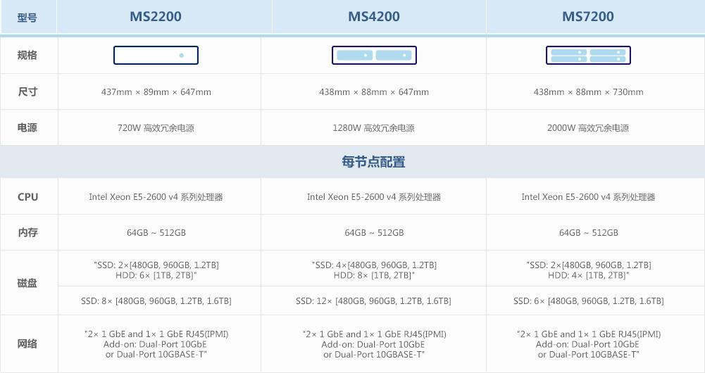 乾云服务器虚拟化系统产品规格