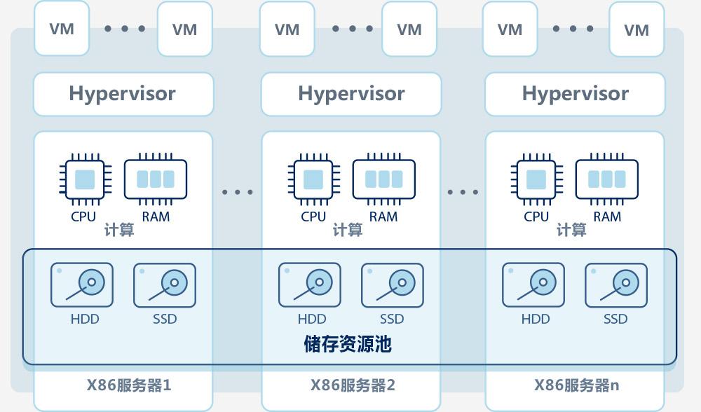 乾云服务器虚拟化系统产品构架