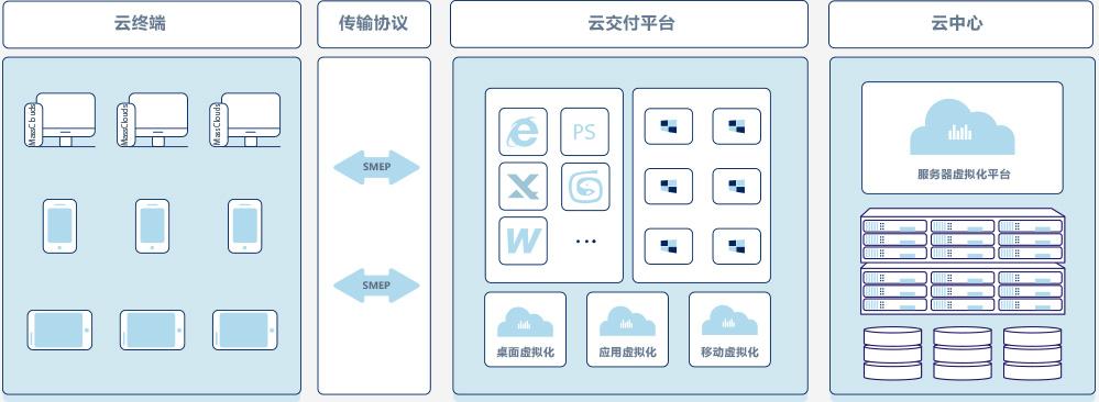 乾云桌面虚拟化系统产品构架